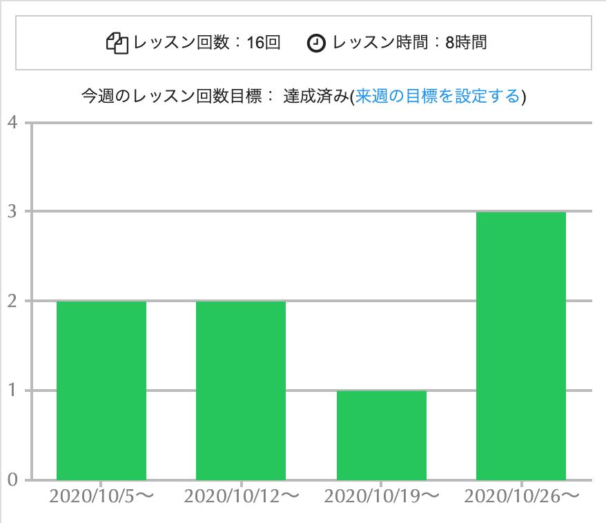 レッスン回数目標確認グラフ