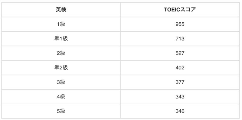 英検レベル表