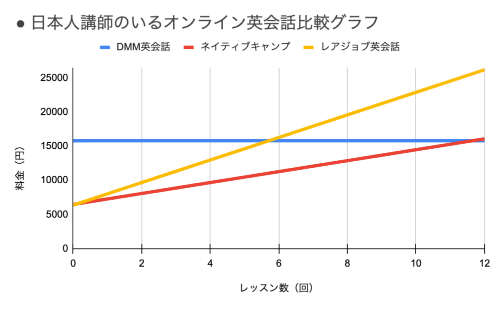 日本人講師のいるオンライン英会話h書くグラフ