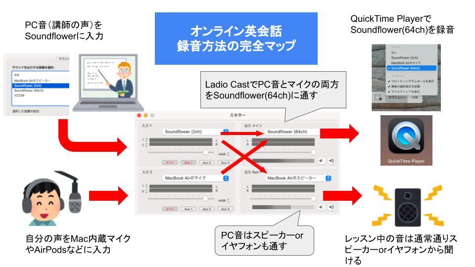 Macでオンライン英会話の録画方法