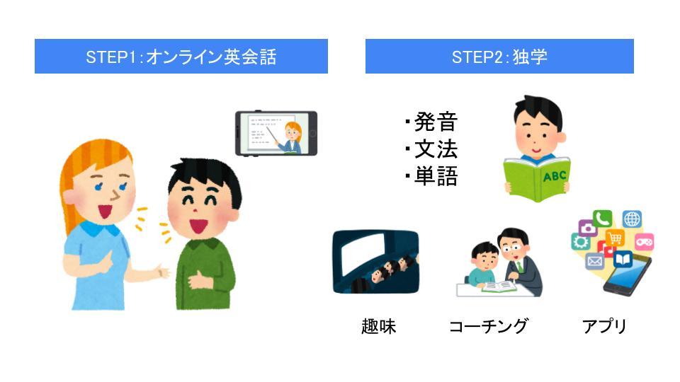 英語が話せるまでの具体的なステップ